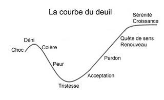 Schéma de la courbe du deuil