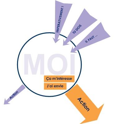 motivation intrinsèque extrinsèque, 2 moteurs différents