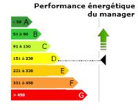 Schéma performance énergétique du manager