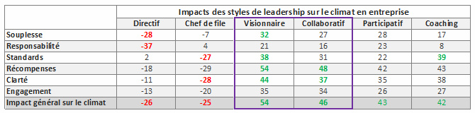 leadership 6 styles et leurs impacts