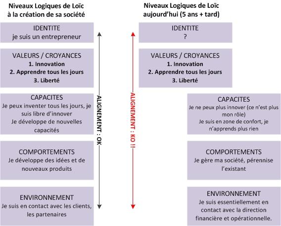 2 exemples d'alignement (aligné / non aligné) entre identité, valeurs, comportements...