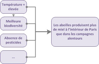 Schéma de causes multi-factorielles (la production de miel des abeilles)