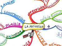 Mindmap sur la motivation