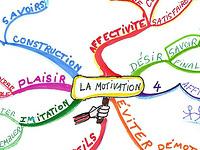 Mindmap avec les clés de la motivation