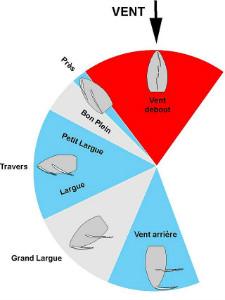 schéma des allures du voilier