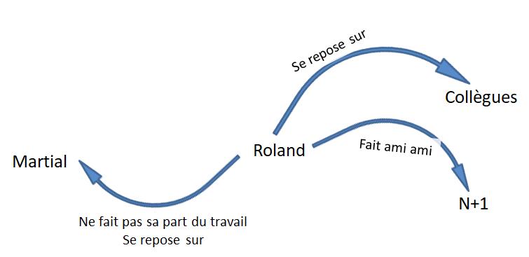 Schéma des interactions Roland - Martial