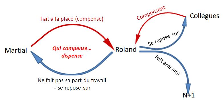 Schéma complet des interactions entre Martial et Roland